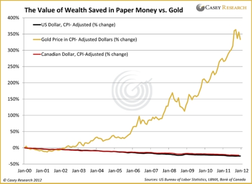 The-Value-of-Wealth-Saved-In-Paper-Money-Vs-Gold-Graph